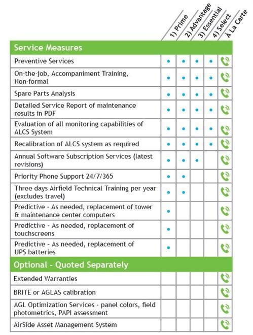Service Level Agreements Slas Adb Safegate